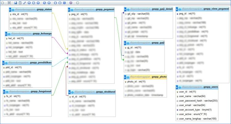 desain_database
